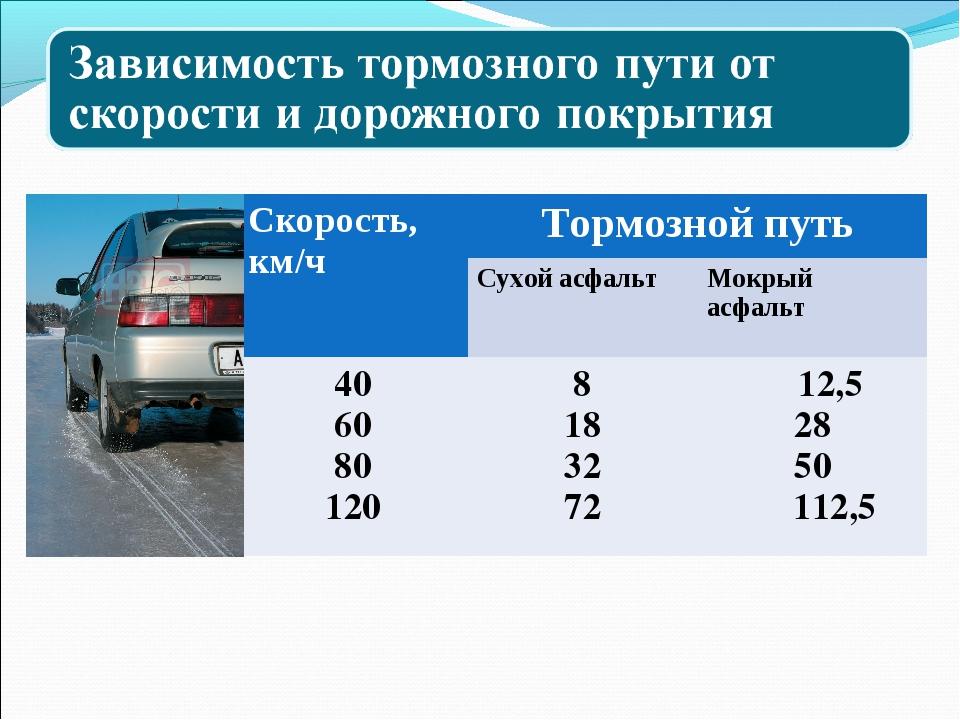 Скорость, км/чТормозной путь Сухой асфальтМокрый асфальт 40 60 80 1208 1...