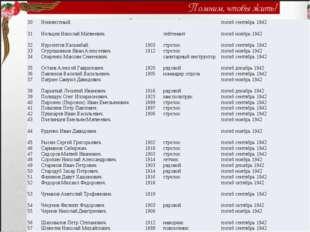 30 Неизвестный. погиб сентябрь 1942 31 Нельцев Николай Матвеевич. лейтенант п