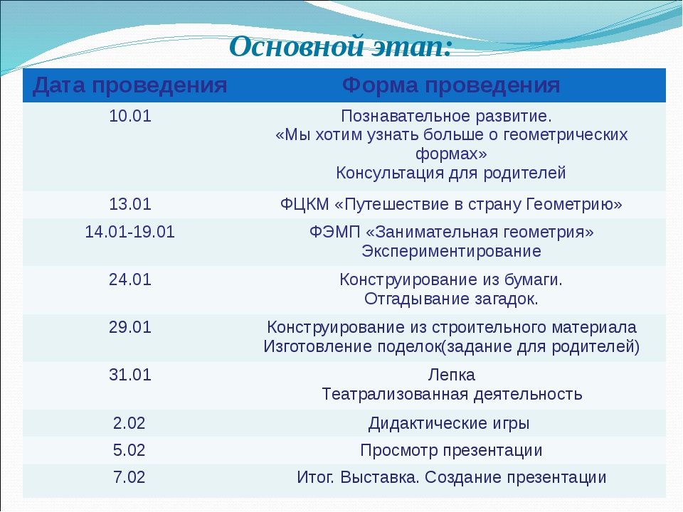 Основной этап: Дата проведения Форма проведения 10.01 Познавательное развитие...