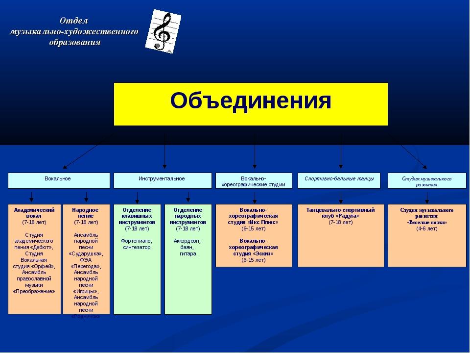 Вокальное Вокально-хореографические студии Инструментальное Академический вок...