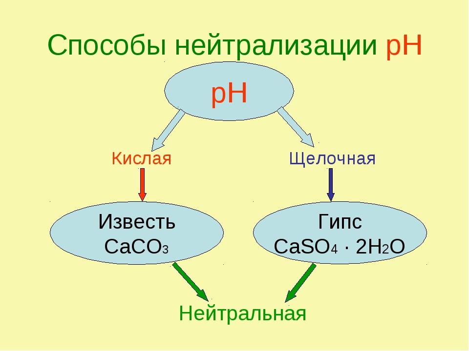 Способы нейтрализации рН Кислая Щелочная Нейтральная рН Известь CaCO3 Гипс Ca...
