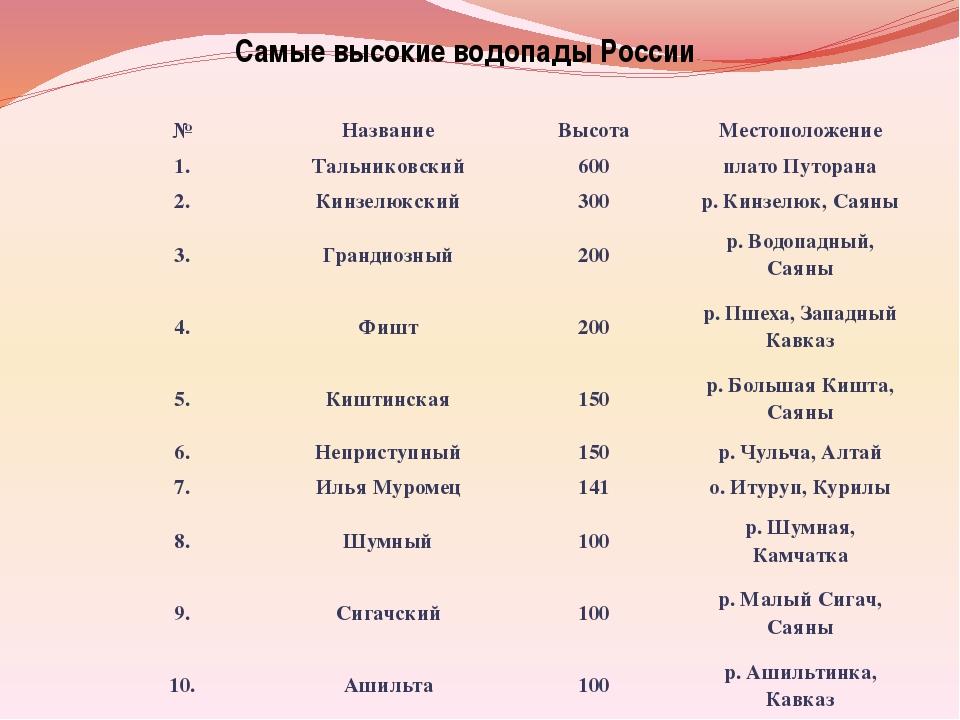 Самые высокие водопады России № Название Высота Местоположение 1. Тальниковск...
