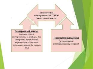 Диагностика неисправностей ПЭВМ имеет два аспекта: Аппаратный аспект (использ