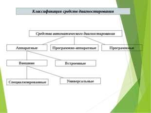 Классификация средств диагностирования Средства автоматического диагностирова
