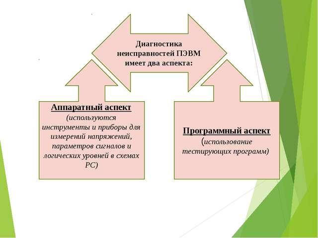 Диагностика неисправностей ПЭВМ имеет два аспекта: Аппаратный аспект (использ...