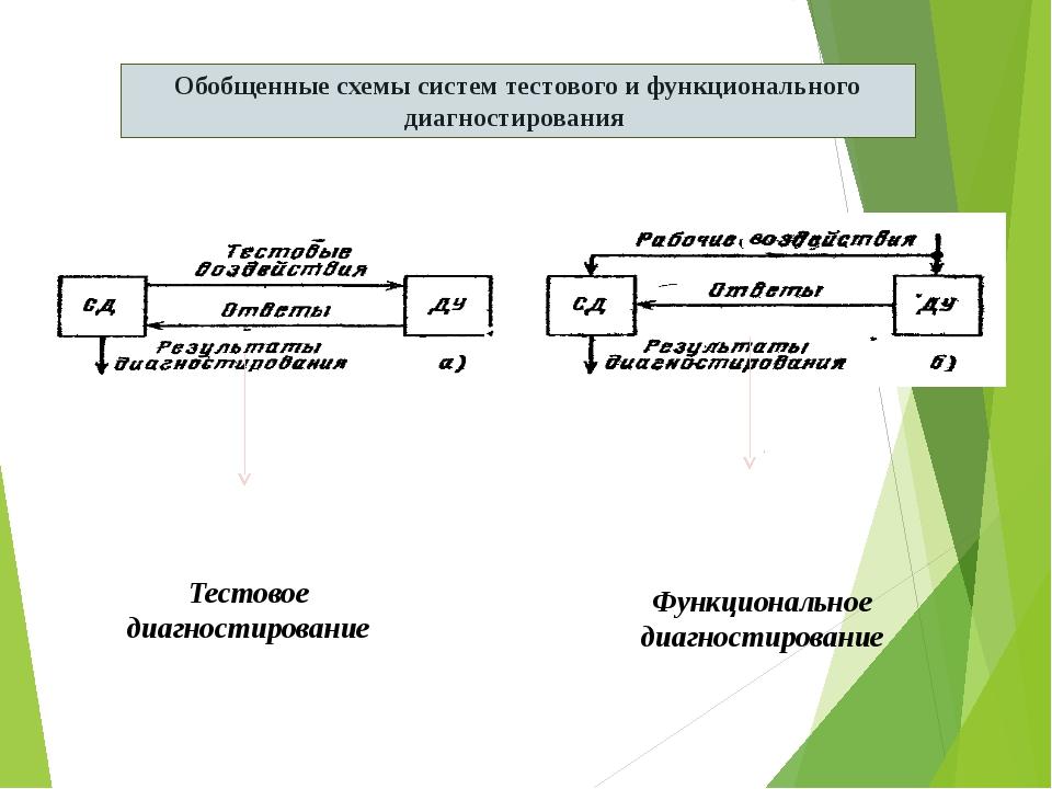 Обобщенные схемы систем тестового и функционального диагностирования Тестовое...