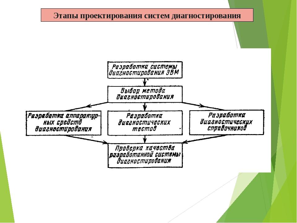 Этапы проектирования систем диагностирования