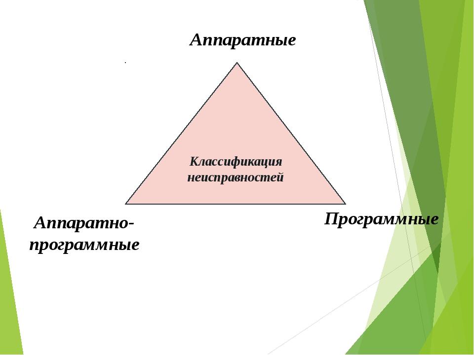 Классификация неисправностей Аппаратные Программные Аппаратно- программные