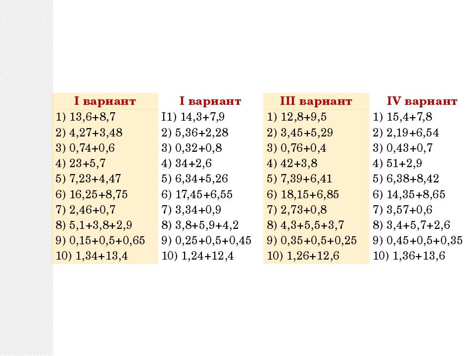 Iвариант Iвариант IIIвариант IVвариант 1) 13,6+8,7 2) 4,27+3,48 3) 0,74+0,6 4...