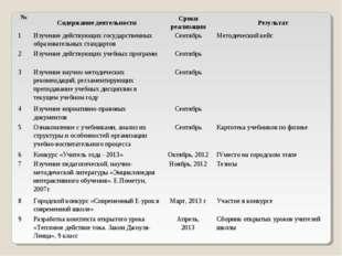 №Содержание деятельностиСроки реализацииРезультат 1Изучение действующих г