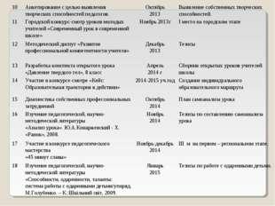 10Анкетирование с целью выявления творческих способностей педагогов.Октябрь