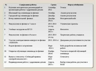 №Содержание работыСрокиФорма обобщения 1Изучение методических рекомендаци