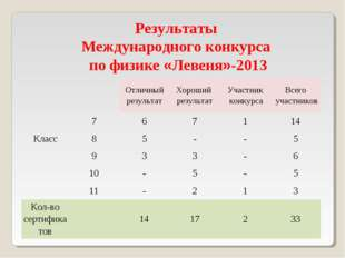 Результаты Международного конкурса по физике «Левеня»-2013 КлассОтличный ре