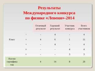 Результаты Международного конкурса по физике «Левеня»-2014 КлассОтличный ре