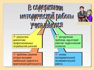 основы исследовательской, экспериментальной работы проблемы, решение которых