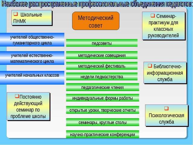 Школьные ПНМК учителей общественно-гуманитарного цикла учителей естественно-...