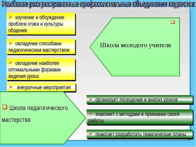изучение и обсуждение проблем этики и культуры общения овладение способами п...