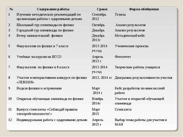 №Содержание работыСрокиФорма обобщения 1Изучение методических рекомендаци...