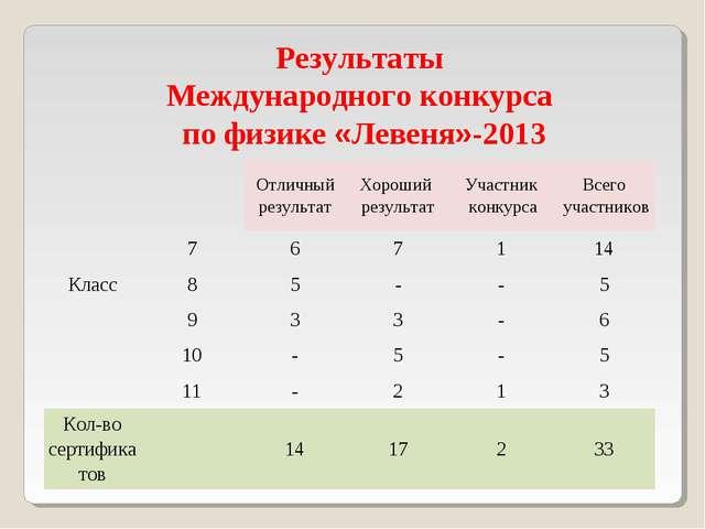 Результаты Международного конкурса по физике «Левеня»-2013 КлассОтличный ре...