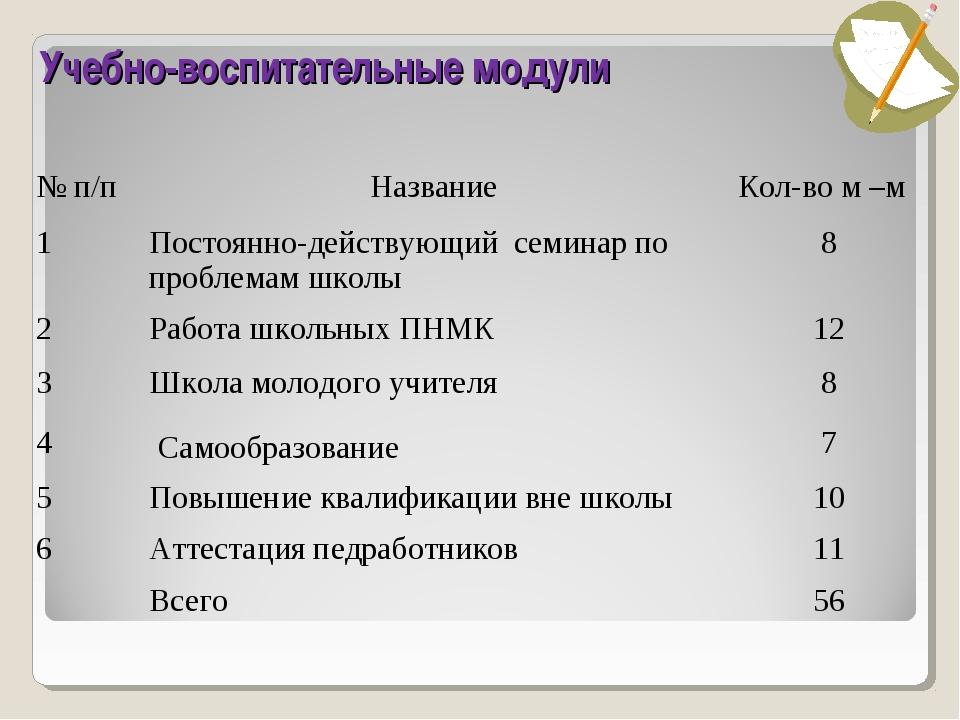 Учебно-воспитательные модули № п/пНазваниеКол-во м –м 1Постоянно-действующ...
