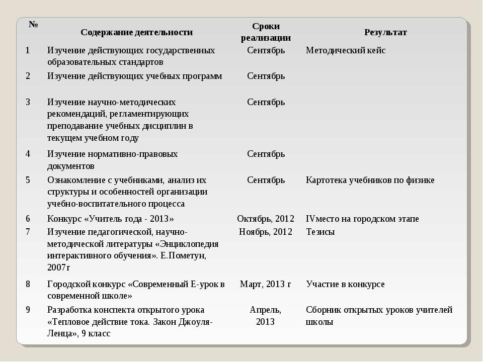 №Содержание деятельностиСроки реализацииРезультат 1Изучение действующих г...