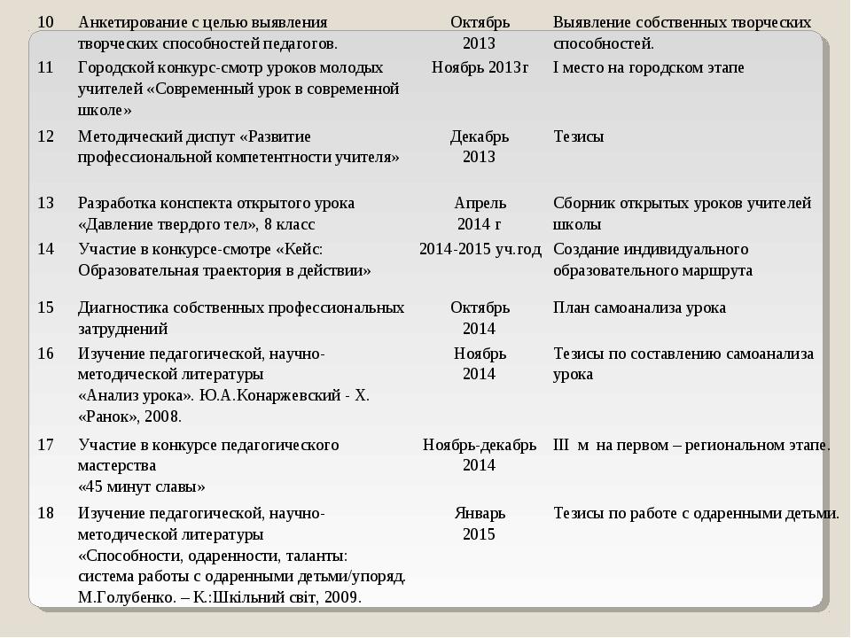 10Анкетирование с целью выявления творческих способностей педагогов.Октябрь...