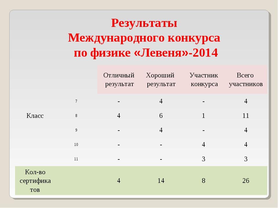 Результаты Международного конкурса по физике «Левеня»-2014 КлассОтличный ре...