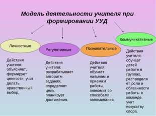 Модель деятельности учителя при формировании УУД Личностные Регулятивные Позн
