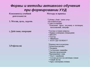 Формы и методы активного обучения при формировании УУД Компоненты учебной дея