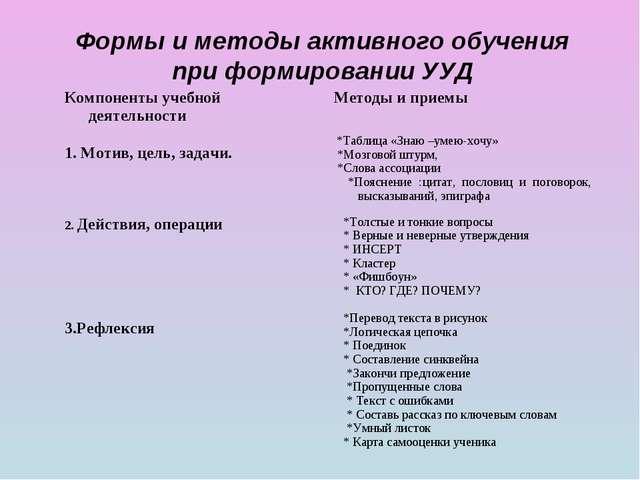 Формы и методы активного обучения при формировании УУД Компоненты учебной дея...