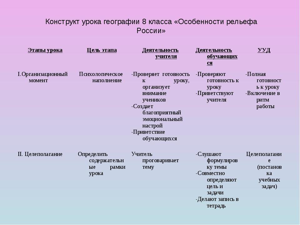 Конструкт урока географии 8 класса «Особенности рельефа России» Этапы урокаЦ...
