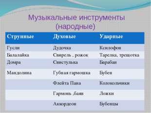 Музыкальные инструменты (народные) Струнные Духовые Ударные Гусли Дудочка Кс