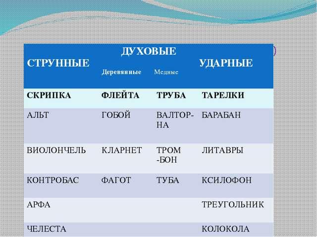 Музыкальные инструменты (симфонические) ДУХОВЫЕ Деревянные Медные СТРУННЫЕ У...