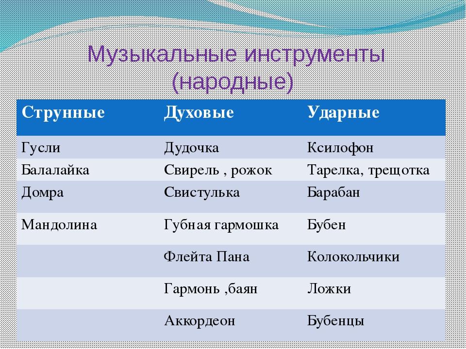 Музыкальные инструменты (народные) Струнные Духовые Ударные Гусли Дудочка Кс...
