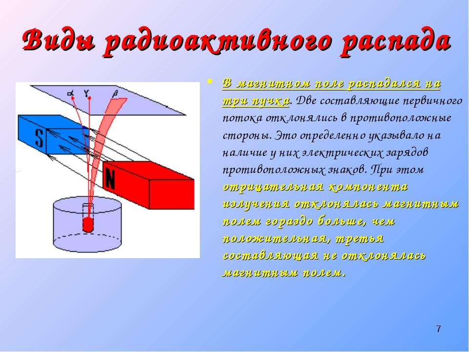 * В магнитном поле распадался на три пучка. Две составляющие первичного поток...