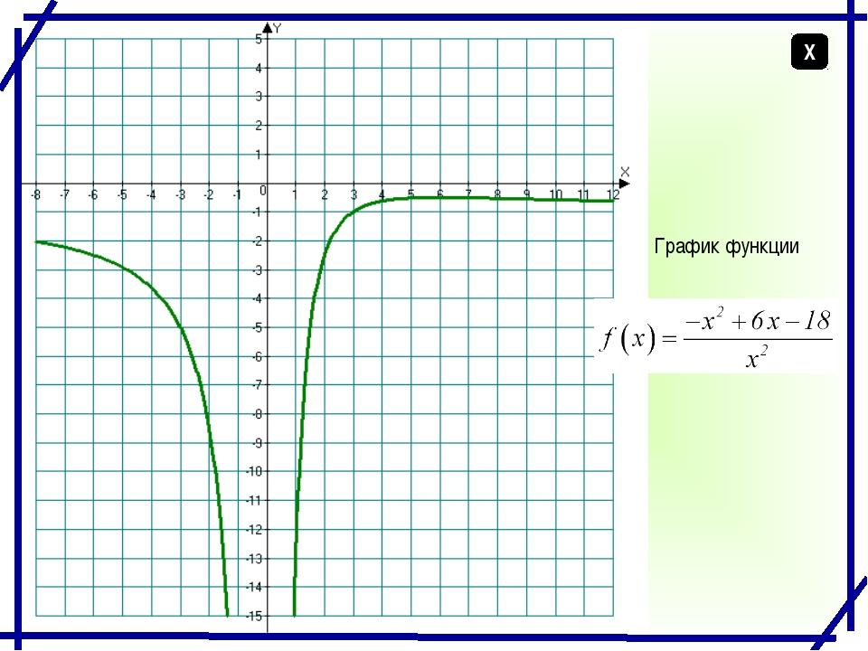 График функции Х График функции