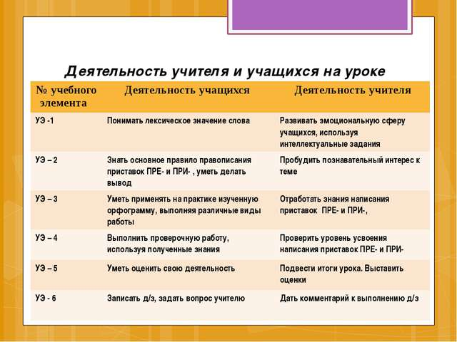 Деятельность учителя и учащихся на уроке № учебного элемента Деятельность уча...