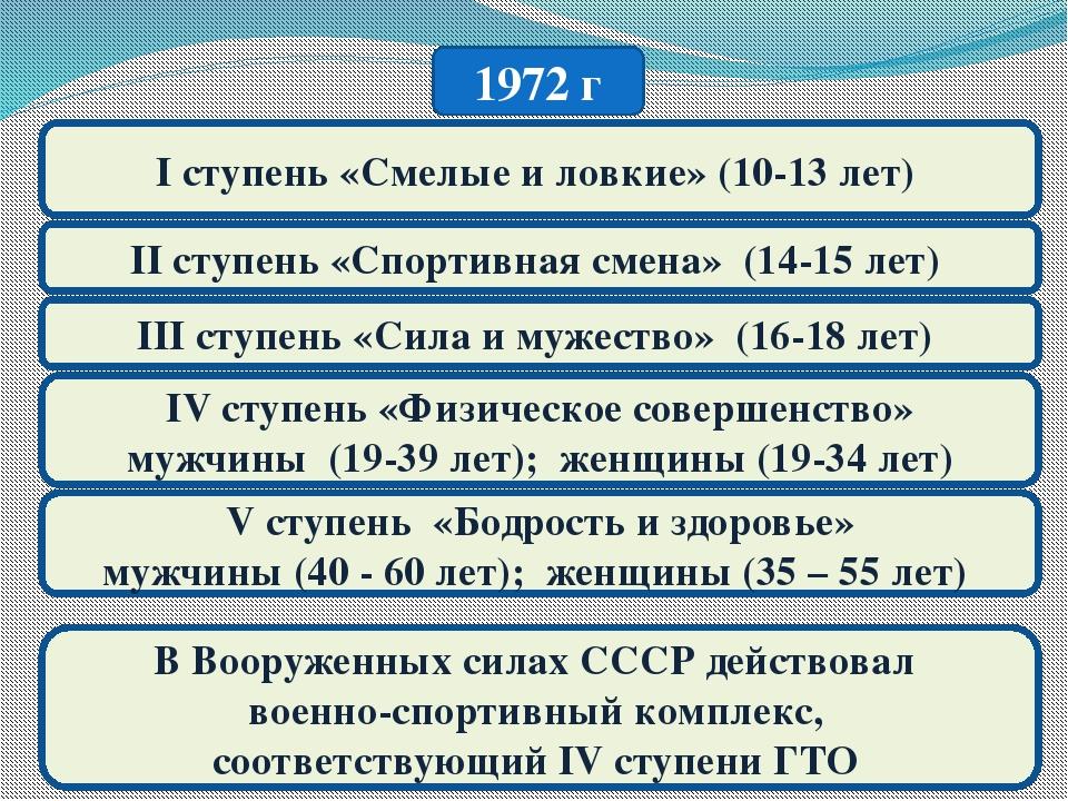 1972 г I ступень «Смелые и ловкие» (10-13 лет) II ступень «Спортивная смена»...