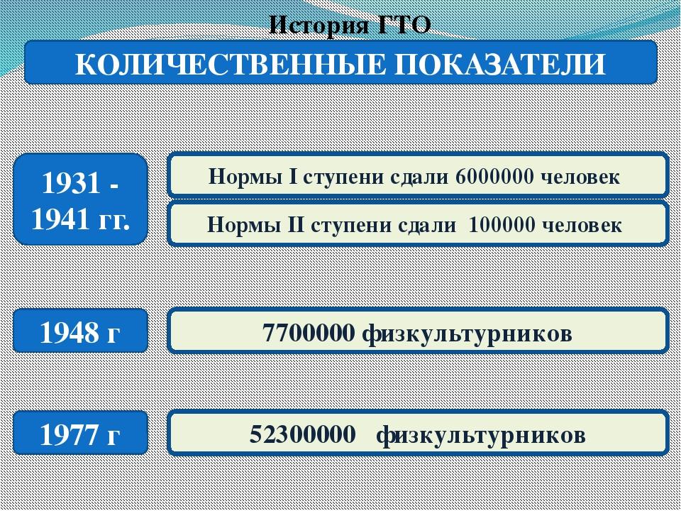 История ГТО 1931 - 1941 гг. Нормы I ступени сдали 6000000 человек Нормы II с...