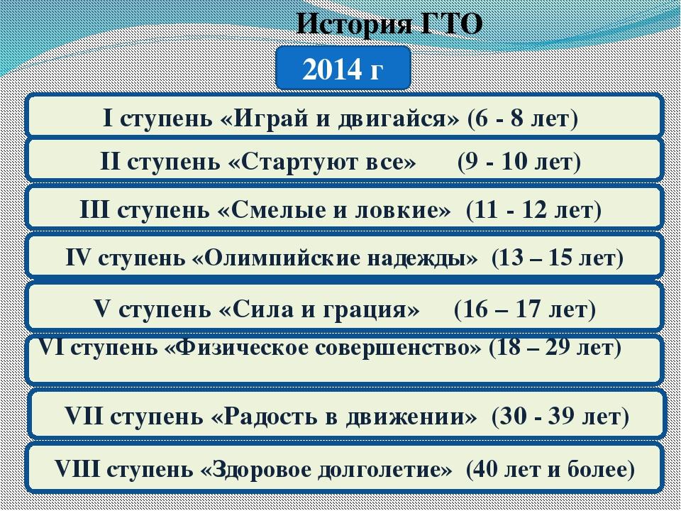 История ГТО 2014 г I ступень «Играй и двигайся» (6 - 8 лет) II ступень «Стар...