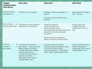 Форма распространения опыта 2011-2012 2012-2013 2013-2014 Общешкольное меропр