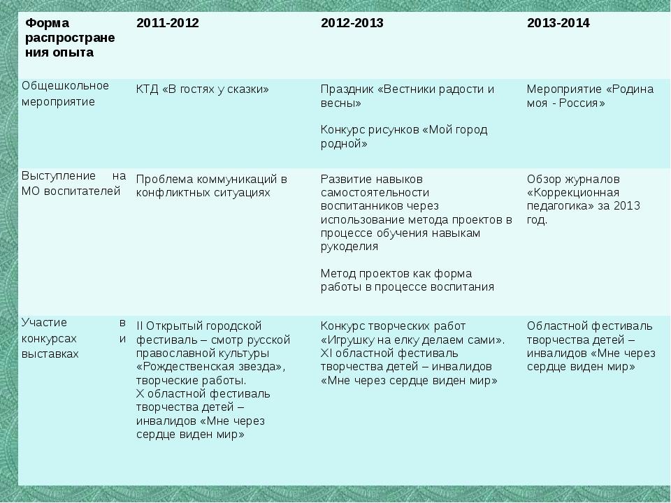 Форма распространения опыта 2011-2012 2012-2013 2013-2014 Общешкольное меропр...