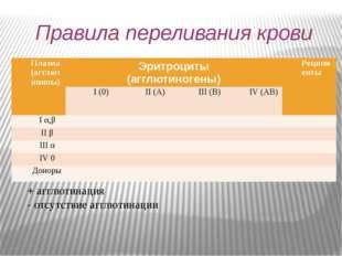 Правила переливания крови + агглютинация - отсутствие агглютинации Плазма (аг