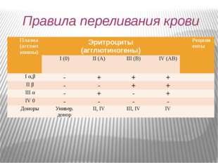 Правила переливания крови Плазма (агглютинины) Эритроциты (агглютиногены) Рец