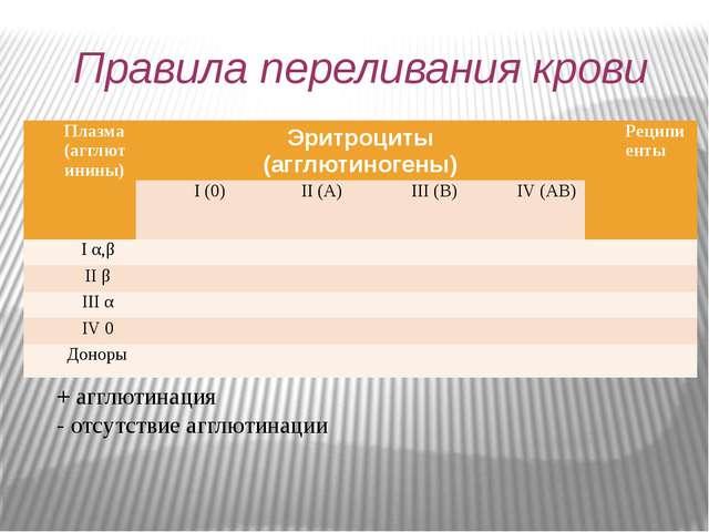 Правила переливания крови + агглютинация - отсутствие агглютинации Плазма (аг...