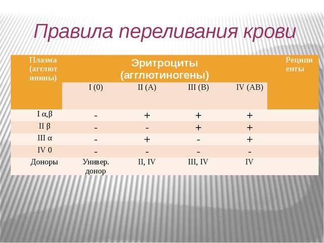 Правила переливания крови Плазма (агглютинины) Эритроциты (агглютиногены) Рец...