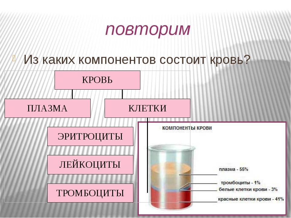 повторим Из каких компонентов состоит кровь?