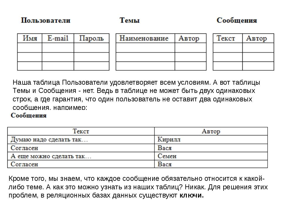 Наша таблица Пользователи удовлетворяет всем условиям. А вот таблицы Темы и С...