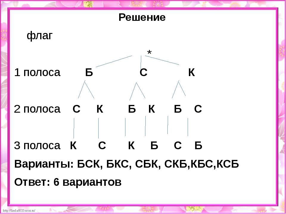 Решение флаг * 1 полоса Б С К 2 полоса С К Б К Б С 3 полоса К С К Б С Б...