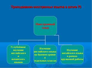 Преподавание иностранных языков в школе 70